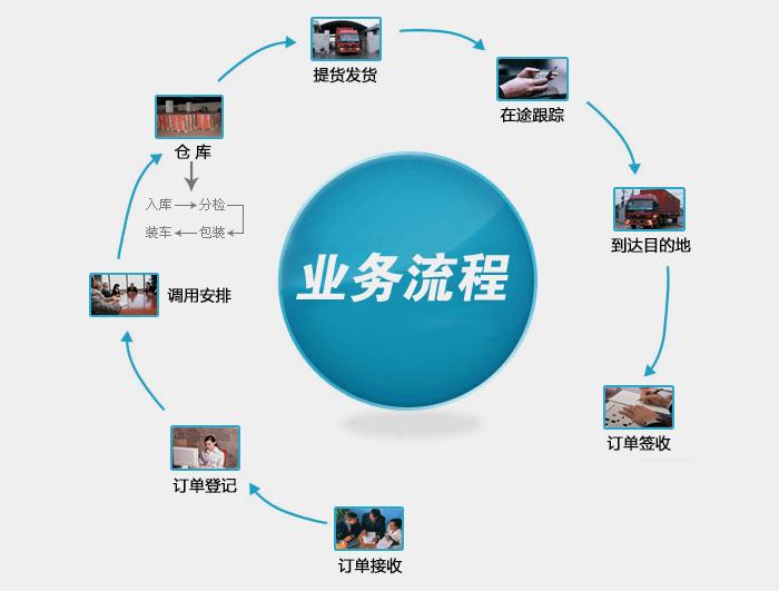竞彩足球在线购买平台体育彩票正规app下载,业务流程